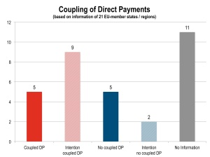 Coupling of Direct-Payments