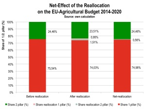 Fig. 5: Reallocation net effect