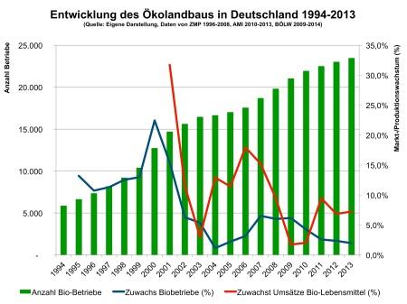 Entwicklung Ökolandbau 94-2013