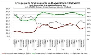 Abb.2: Erzeugerpreise für konventionellen und ökologischen Backweizen 2009-2013 (AMI 2014a und 2014b)