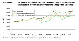 Entwicklung des Gewinns plus Personalaufwand je AK in ökologischen und vergleichbaren konventionellen Betrieben (mit und c.p. ohne Ökoprämie)