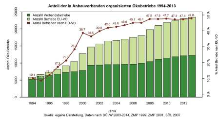 Anteil der Verbandsbetriebe 1994 - 2013