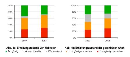 Abb. 1 Erhaltungszustand der geschützten FFH-Arten und -Lebensraumtypen