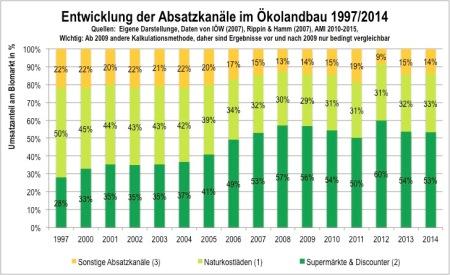 Absatzkanäle Biolandbau 1997-2015