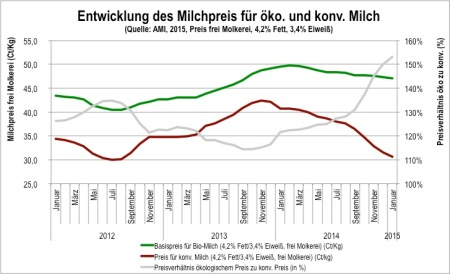 Entwicklung Preises für ökologische und konventionelle Milch 2012-2015