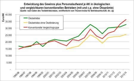 Gewinnentwicklung im Ökolandbau 1995-2013
