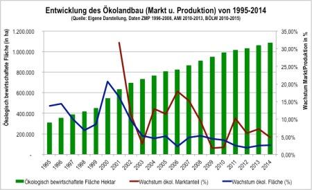 Markt und Produktion 2014