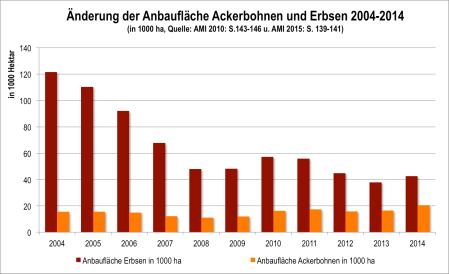 Abb. 2: Änderung der Anbaufläche von Ackerbohnen und Erbsen 2004-2014 (Quelle: AMI 2010, 2015)