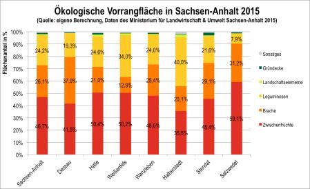 Abb. 6: Meldungen von ökologischen Vorrangflächen nach Regionen in Sachsen-Anhalt (Ministerium für Landwirtschaft und Umwelt Sachsen-Anhalt 2015)