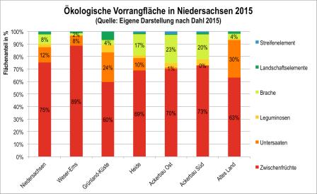Abb. 4: Meldungen von ökologischen Vorrangflächen nach Regionen in Niedersachsen (Dahl 2015)