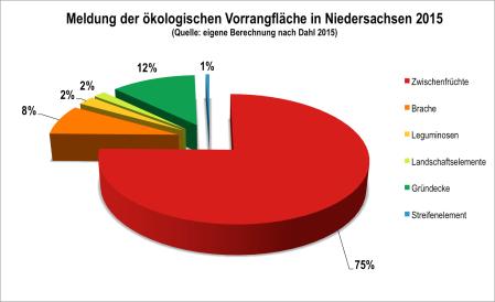 Abb. 3. Meldungen von ökologischen Vorrangflächen in Niedersachsen (Quelle: eigene Berechnung nach Dahl 2015)