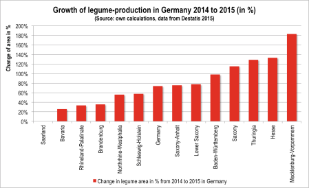 Fig 1. Growth of legume production in Germany 2014 to 2015 Source: own calculations, data from Destatis 2015