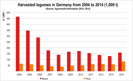 Fig 2. Harvested legumes in Germany from 2004 to 2014 (1,000 t) (Source: Agrarmarkt-Information 2010, 2015)