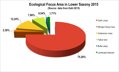 Fig 4. Ecological Focus Area in Lower Saxony 2015 (Source: data from Dahl 2015)