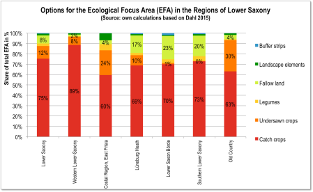 Fig. 5: Options for the Ecological Focus Area (EFA) in the Regions of Lower Saxony (Source: based on Dahl 2015)