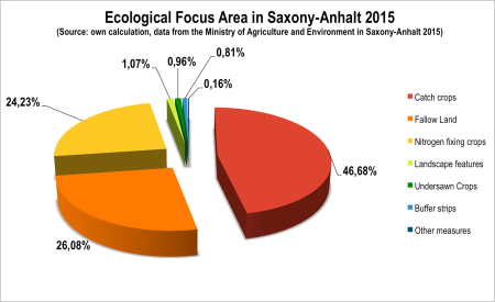 Fig. 6: Ecological Focus Area in Saxony-Anhalt 2015 (Source: own calculation, data from the Ministry of Agriculture and Environment in Saxony-Anhalt 2015)