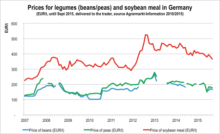 Fig 3. Prices for Legumes and Soybean meal in Germany 2007-2015 Source: Agrarmarkt-information 2010/2015