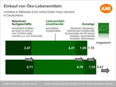 BIO-Marktentwicklung_2015.jpg