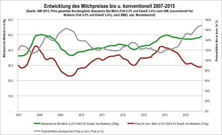 Milchpreis_Milchpreis2015.png
