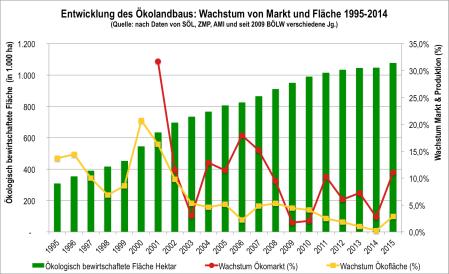 Zuwachslücke 2015.png
