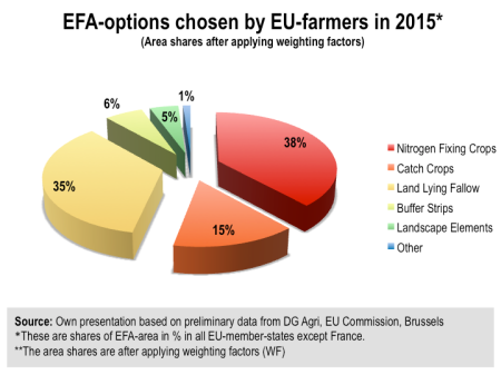 Fig. 3: EFA Choices in the EU 2015 as shares of EFA-area in per cent