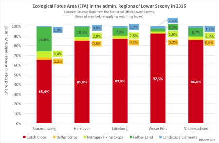 Ecological Focus Area (EFA) in the admin. Regions of Lower Saxony in 2016 (Source: Source: Data from the Statistical Office Lower Saxony, Share of area before applying weighting factor)