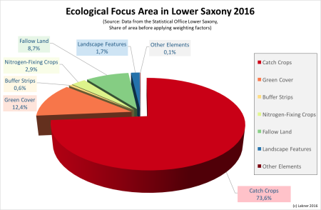 Ecological Focus Area in Lower Saxony 2016 (Source: Data from the Statistical Office Lower Saxony, Share of area before applying weighting factors)