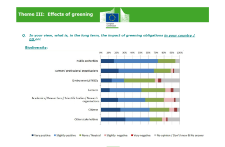 Long term expectation on the effect of Greening (EU Commission 2016)
