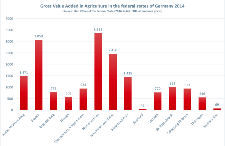 Gross Value Added in Agriculture in the federal states of Germany 2014, Source: Stat. Office of the Federal States 2016, in bill. EUR, at producer prices
