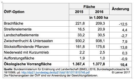 Tabelle1 ÖVF 2015 und 2016.png