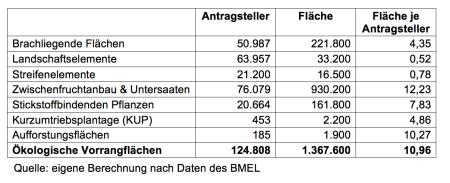 Tabelle2 Antragsteller ÖFV 2015.png