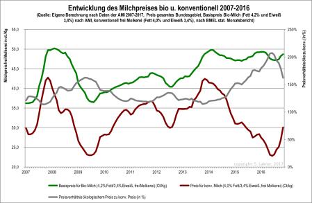 Entwicklung für ökologischem und konventionellem Milchpreis 2007-16