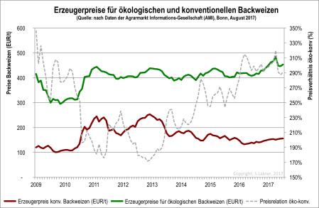 Preise für ökologischem und konventionellem Backgetreide 2009-17