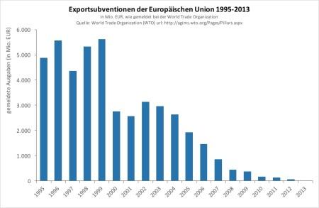 Exportsubventionen.jpg