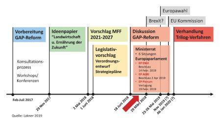 Abbildung Timeline GAP-Reform1