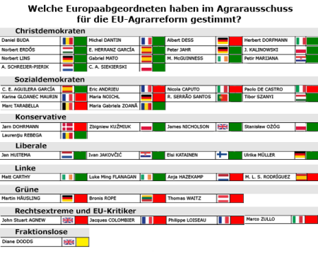 Abstimmungsverhalten EU-Abgeordnete Agrarreform.png