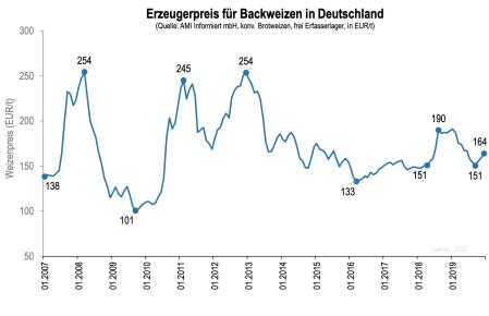 Weizenpreise 2007-2019