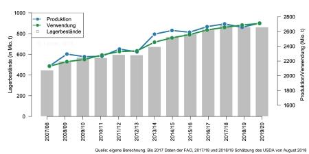 FAO2020_Weltproduktionsbilanz.jpg