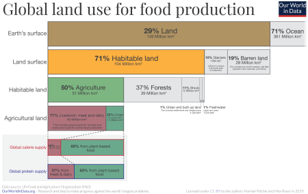 Global-land-use-graphic.png
